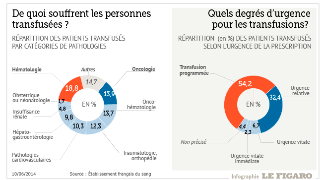 201424_transfusion_sanguine