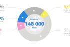 Infographie : Les chiffres des cancers