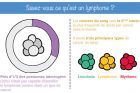 Cette infographie révèle une abyssale méconnaissance du lymphome
